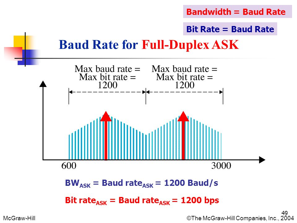 baud rate and bandwidth relationship