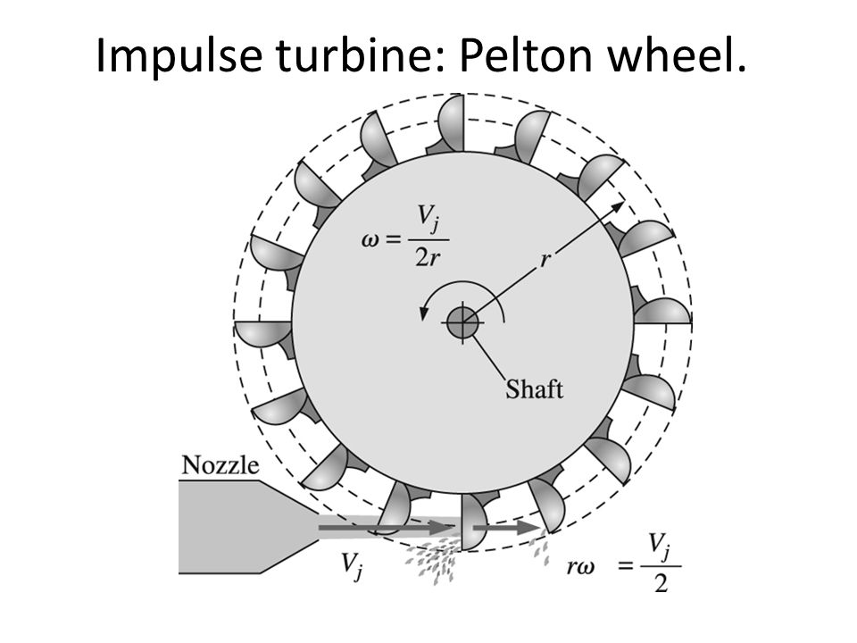 pelton turbine presentation Pelton wheels are impulse turbines used in hydroelectric plant where there is a very high head of water typically, 1 – 6 high-velocity jets of water impinge on .