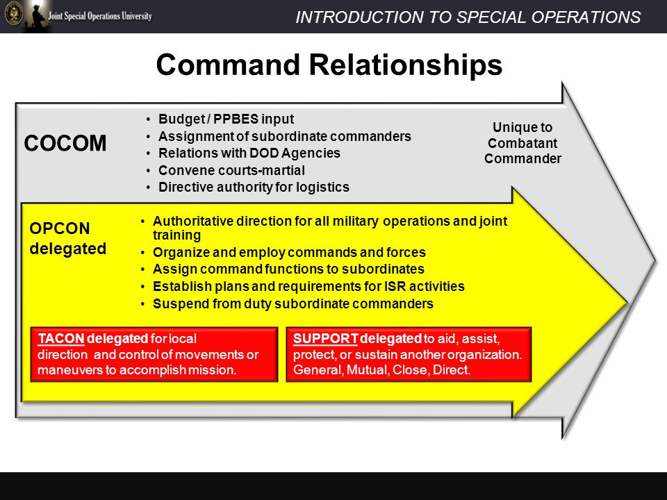 us army command and support relationships dating