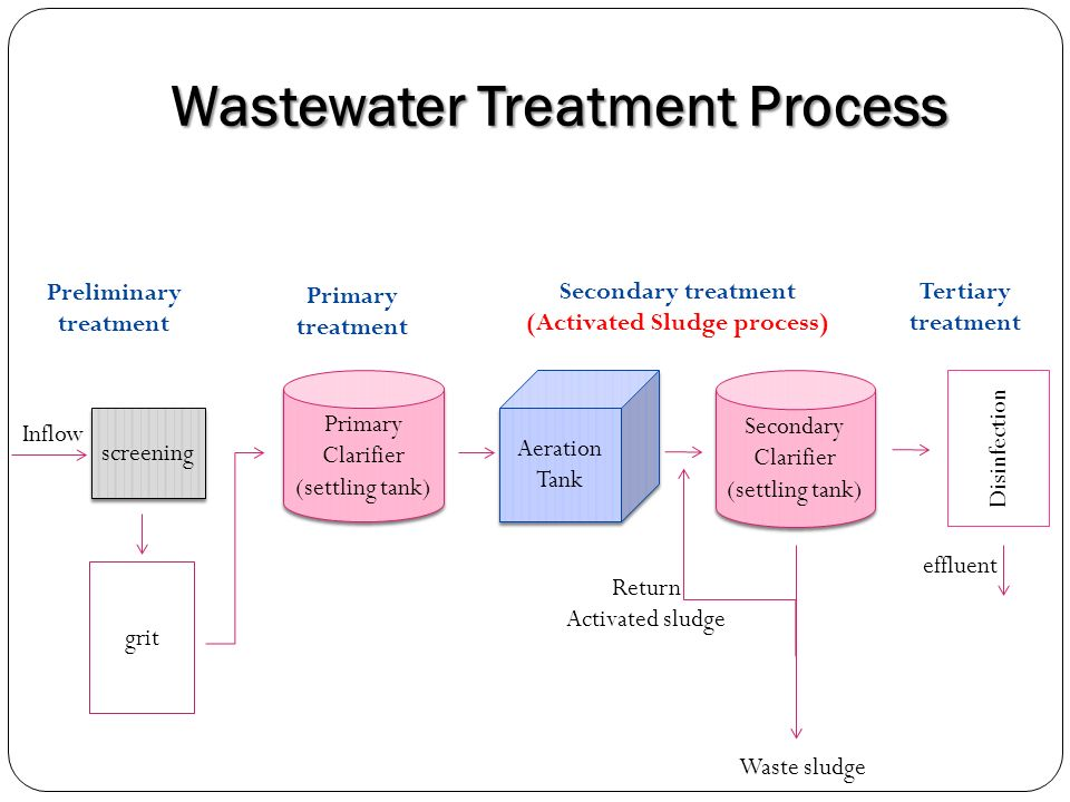 Water treatment and greywater recycling – INTEWA Wiki