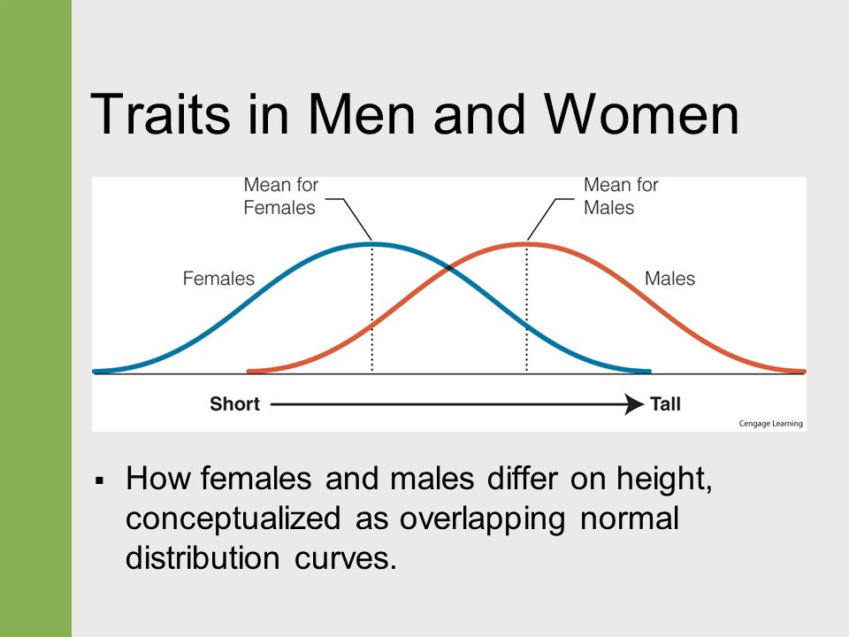 characteristics of males and females Younger women say ambition is key to leadership men and women tend to agree on the relative importance of the top tier of leadership traits.