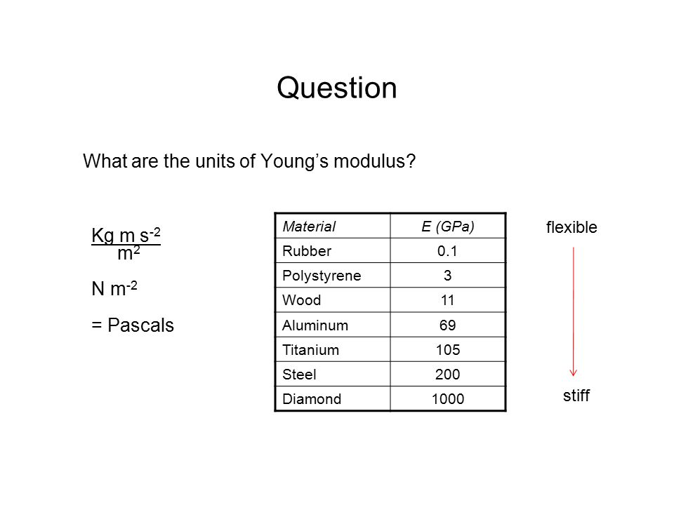 relationship between bulk modulus and young for aluminum