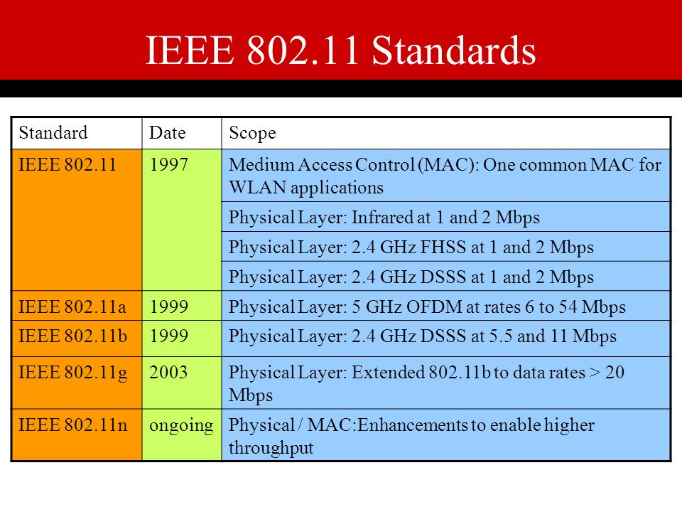 ieee 802 11 stds Ieee std 802154 enabling pervasive 80211 bluetooth/wpan 802151 lr-wpan 802154 • an rfd or ffd implementation containing an ieee 802.