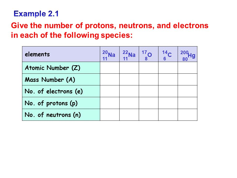 how to find neutrons given mass number