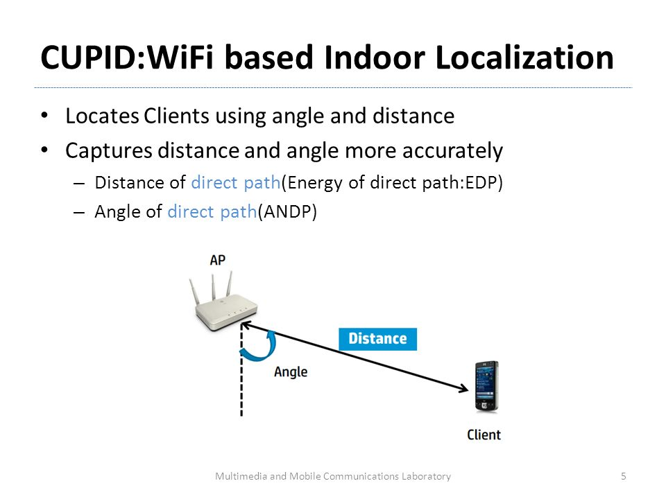 Avoiding multipath to revive inbuilding wifi localization for Localisation wifi