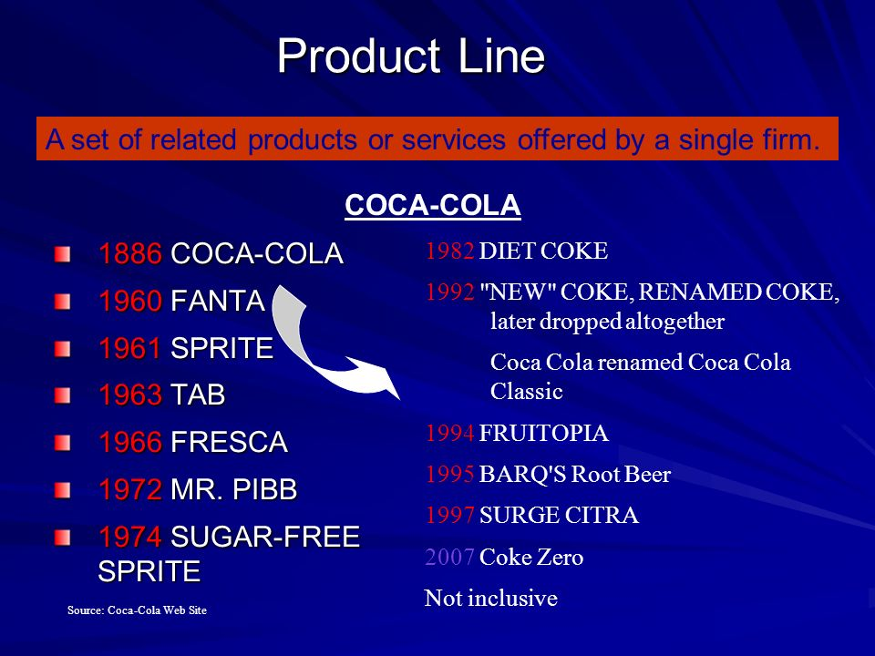 examine coca cola product or service from Coca-cola innovation report coca-cola must invest in new products and technology to remain innovative financial services and connections with peers or.