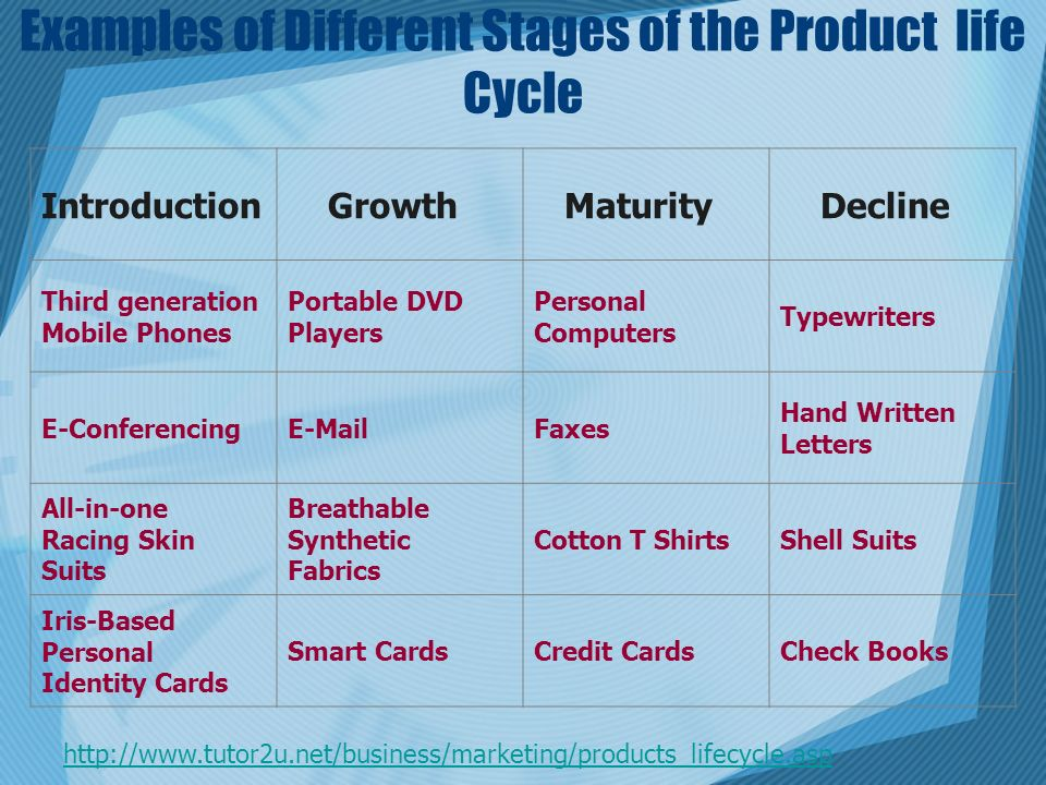 4 Main Stages of Product Life Cycle Analysis – Useful Notes