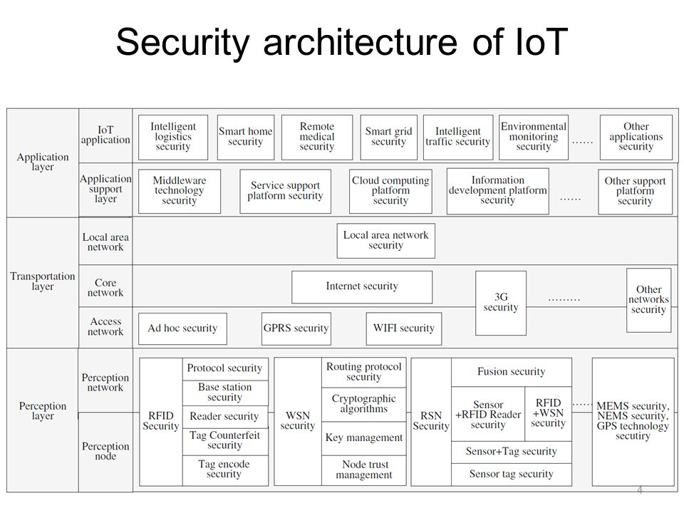 Security of the internet of things perspectives and for Architecture iot