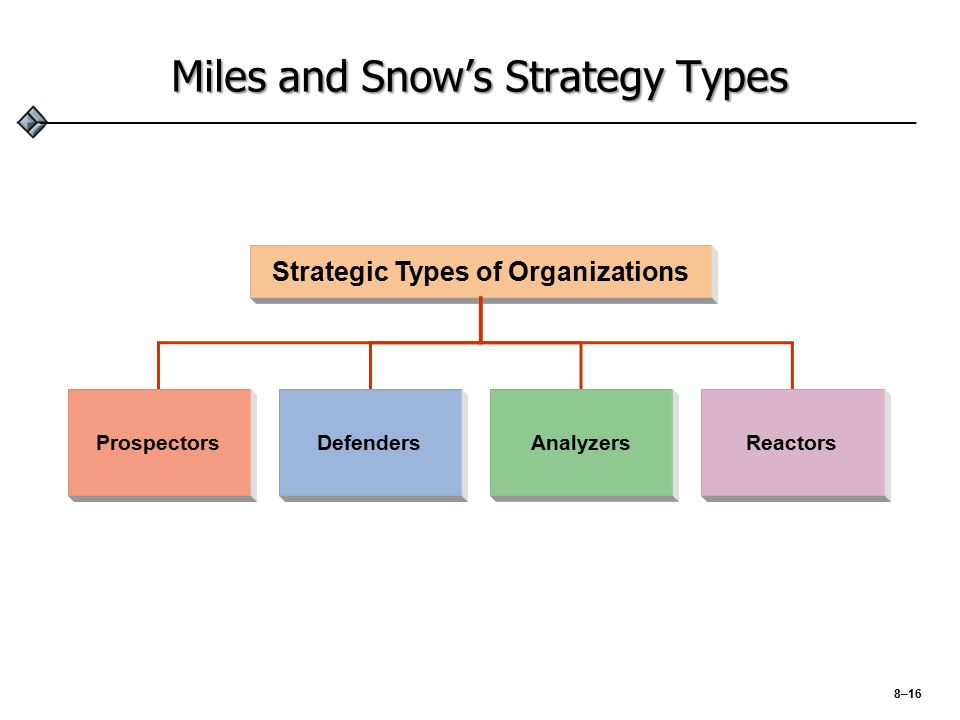miles and snow typology A contemporary examination of the miles and snow strategic typology through the lenses of dynamic capabilities and ambidexterity by marc sollosy.