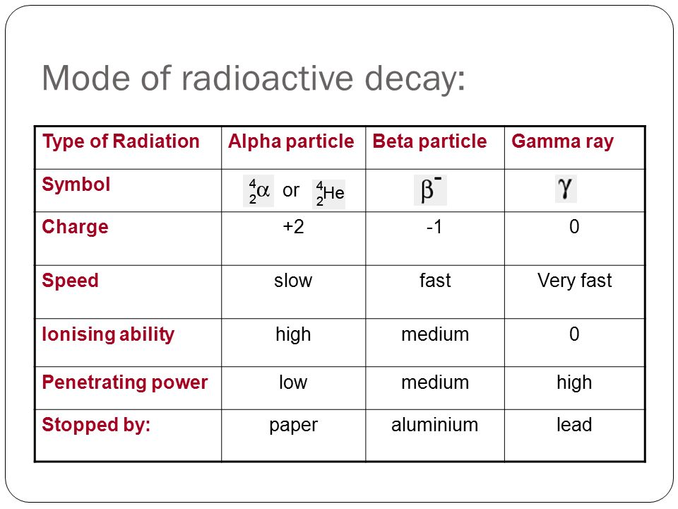 Mode of radioactive decay: