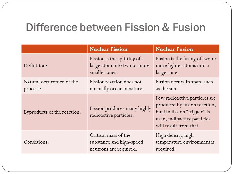 Difference between Fission & Fusion