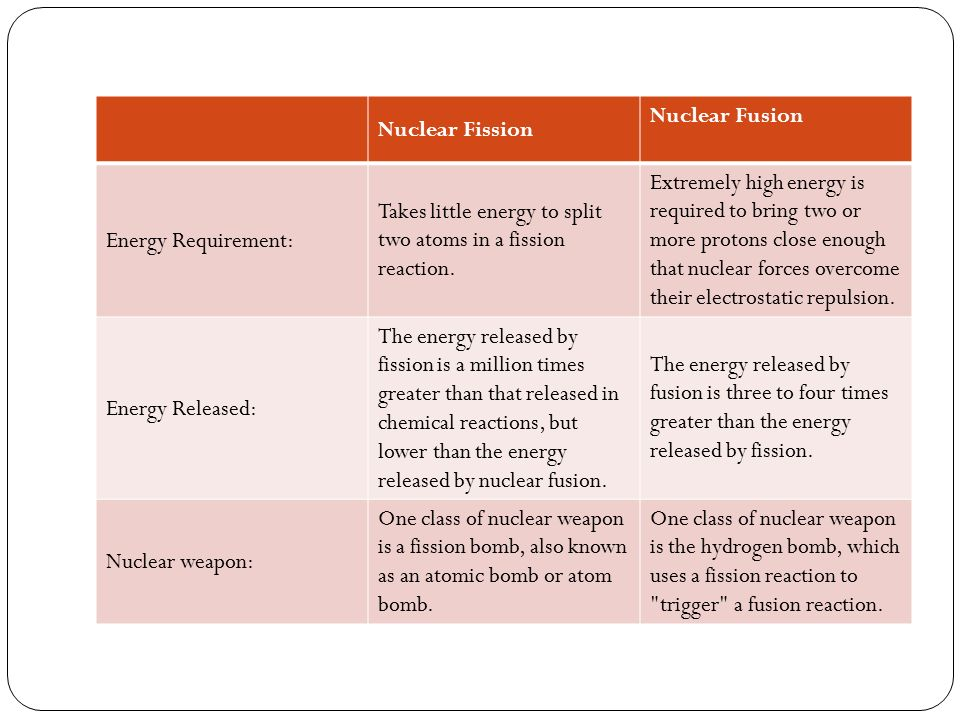 Nuclear Fission Nuclear Fusion. Energy Requirement: Takes little energy to split two atoms in a fission reaction.