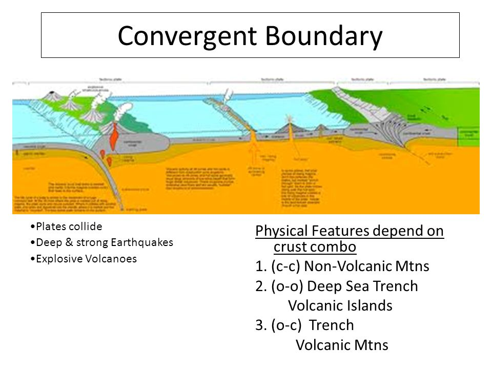 the features of plate tectonics From the deepest ocean trench to the tallest mountain, plate tectonics explains the features and movement of earth's surface in the present and the past.