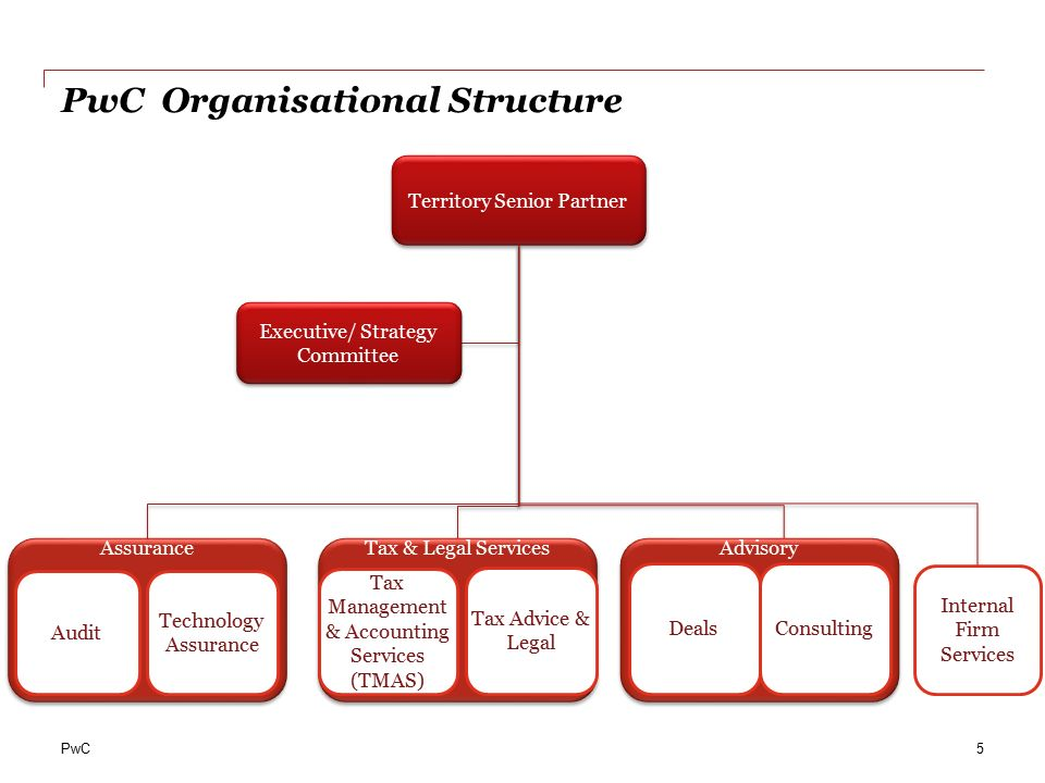 pwc organization structure We will help you: implement a new operating model (tom), modify the company's organizational structure, ensure good collaboration between sections and departments.