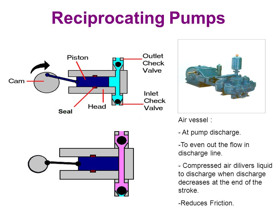 Image Result For Positive Displacement Piston Pump