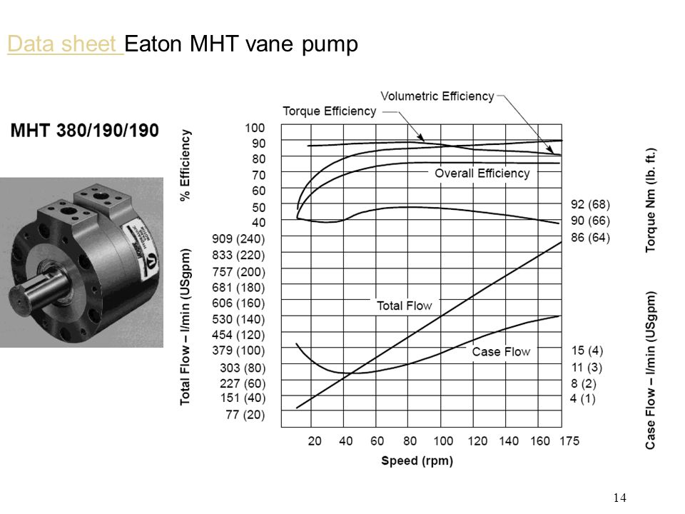 Data sheet Eaton MHT vane pump