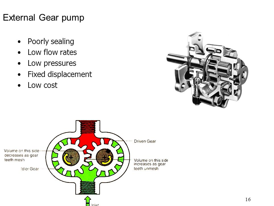 External Gear pump Poorly sealing Low flow rates Low pressures