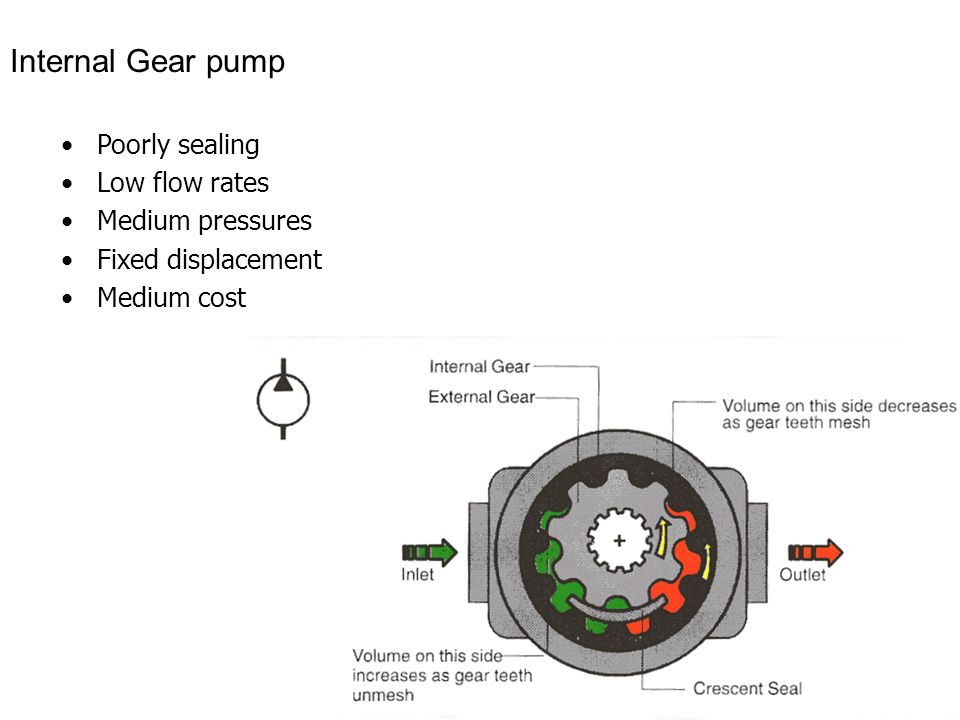 Internal Gear pump Poorly sealing Low flow rates Medium pressures