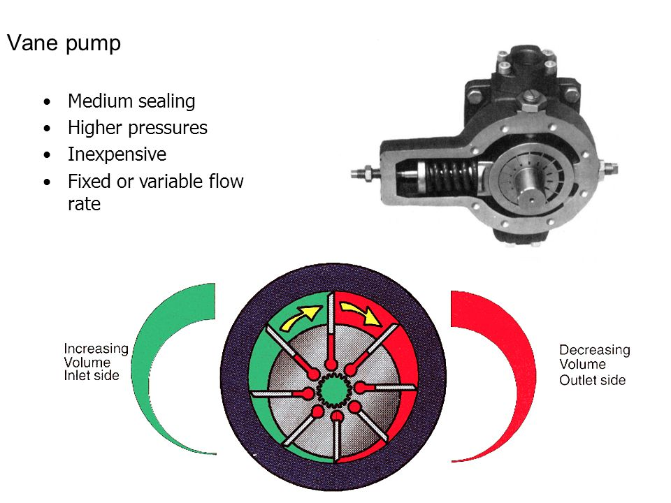 Vane pump Medium sealing Higher pressures Inexpensive