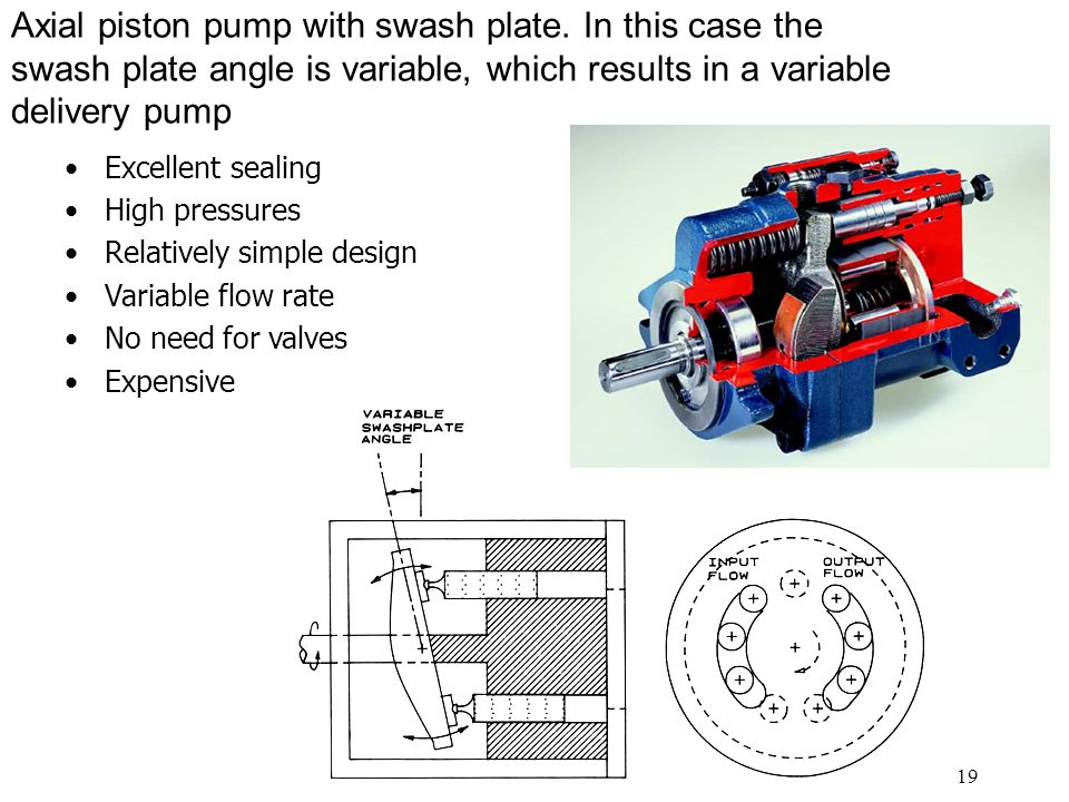 Axial piston pump with swash plate