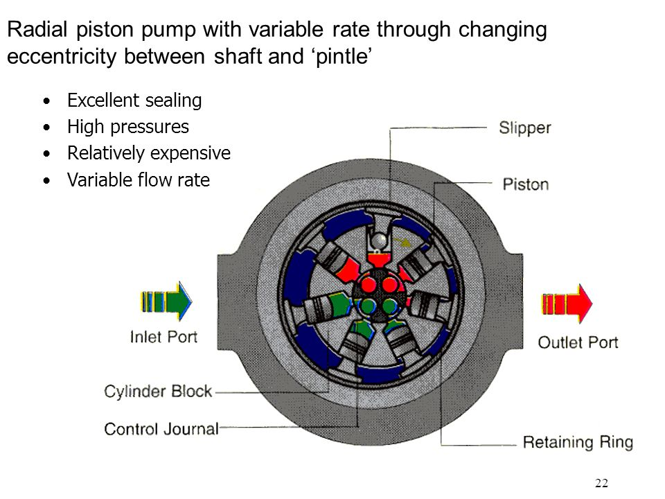 Radial piston pump with variable rate through changing eccentricity between shaft and 'pintle'