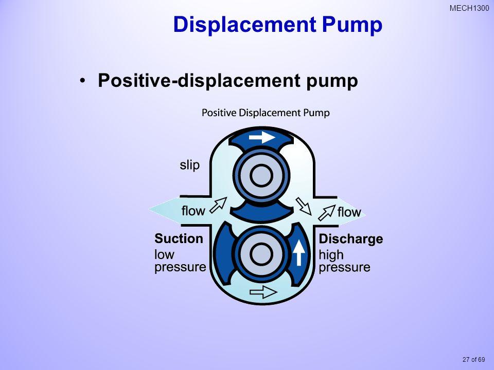 Displacement Pump Positive-displacement pump