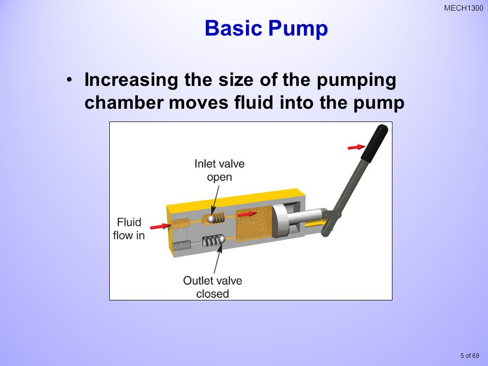 Basic Pump Increasing the size of the pumping chamber moves fluid into the pump