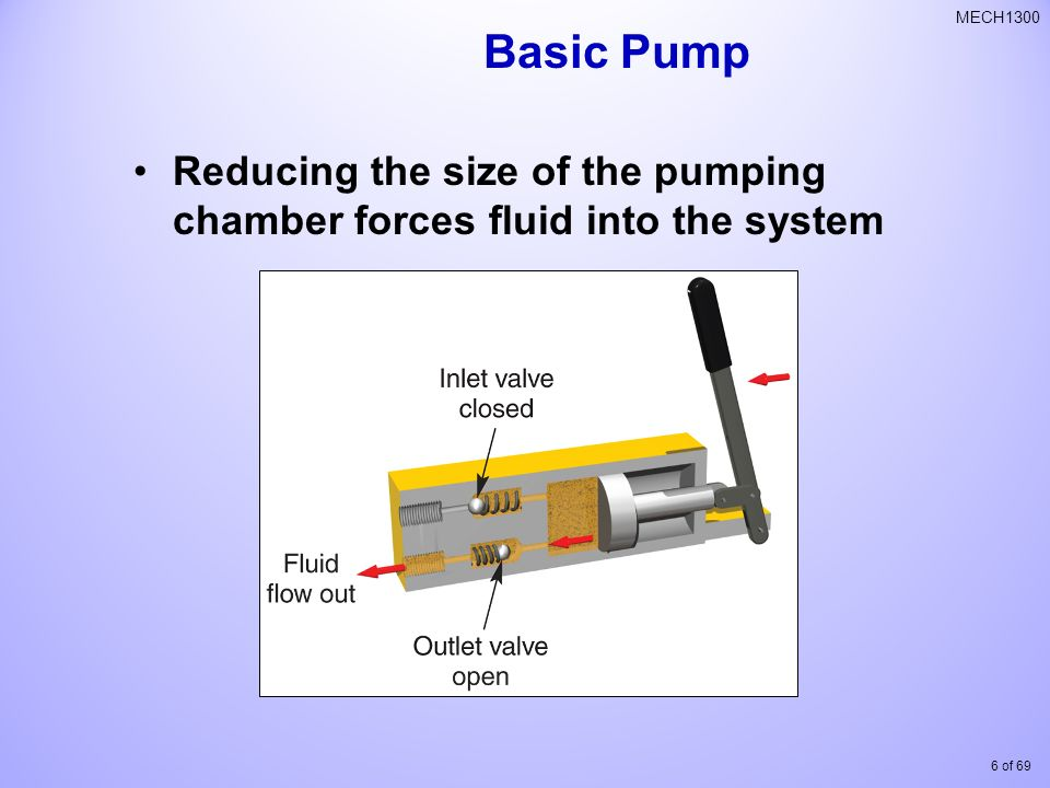 Basic Pump Reducing the size of the pumping chamber forces fluid into the system