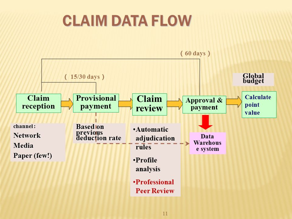 claims adjudication Claims auto-adjudication rate measures the percentage of incoming health insurance claims that are automatically approved or denied (ie, auto-adjudicated) through a rule-based claims processing system.