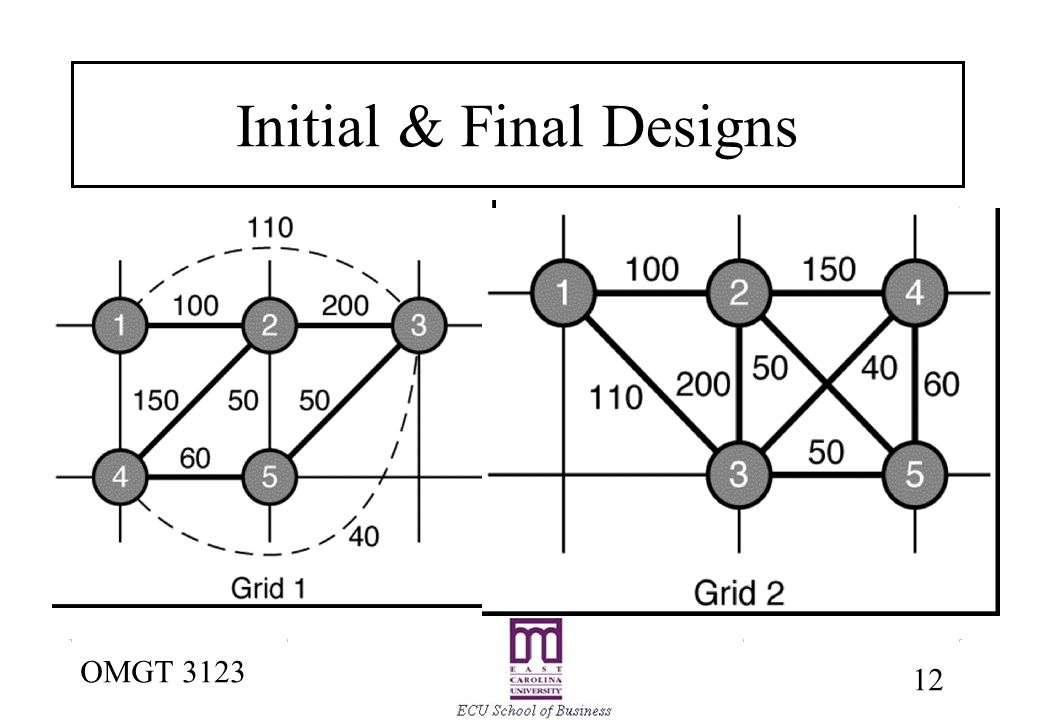 facility layout objectives of facility layout basic types