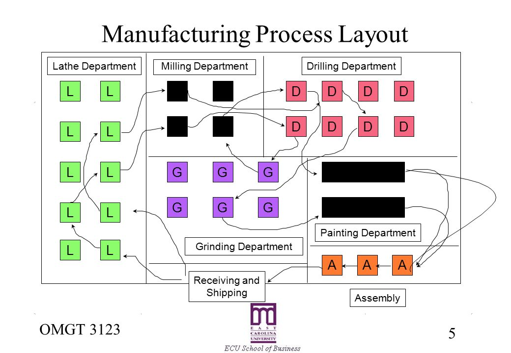 the basic types of facility layout This swing java tutorial describes developing graphical user interfaces (guis) for applications and applets using swing components.