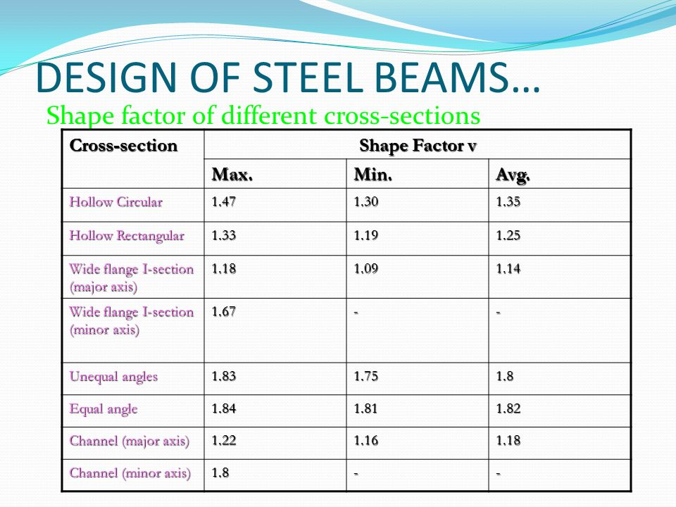 Design Of Laterally Restrained Beams Ppt Video Online