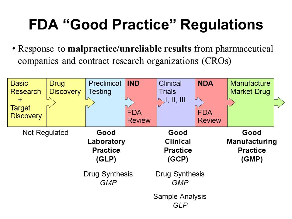 FDA Good Practice Regulations