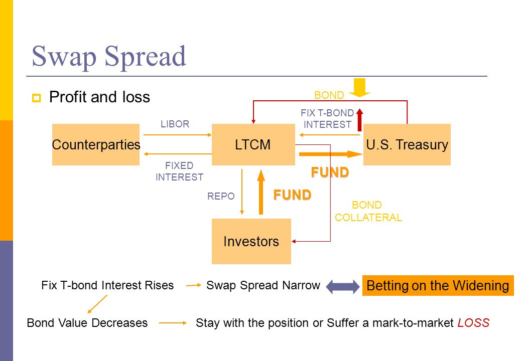 swap spread Swap spreads, quoted as the swap rate minus the rate associated with a treasury security of comparable maturity, increases this is generally what occurred in the wake of the subprime crisis in 2008 but when credit conditions improve, private rates tend to decline relative to public rates and the spread tends to fall.