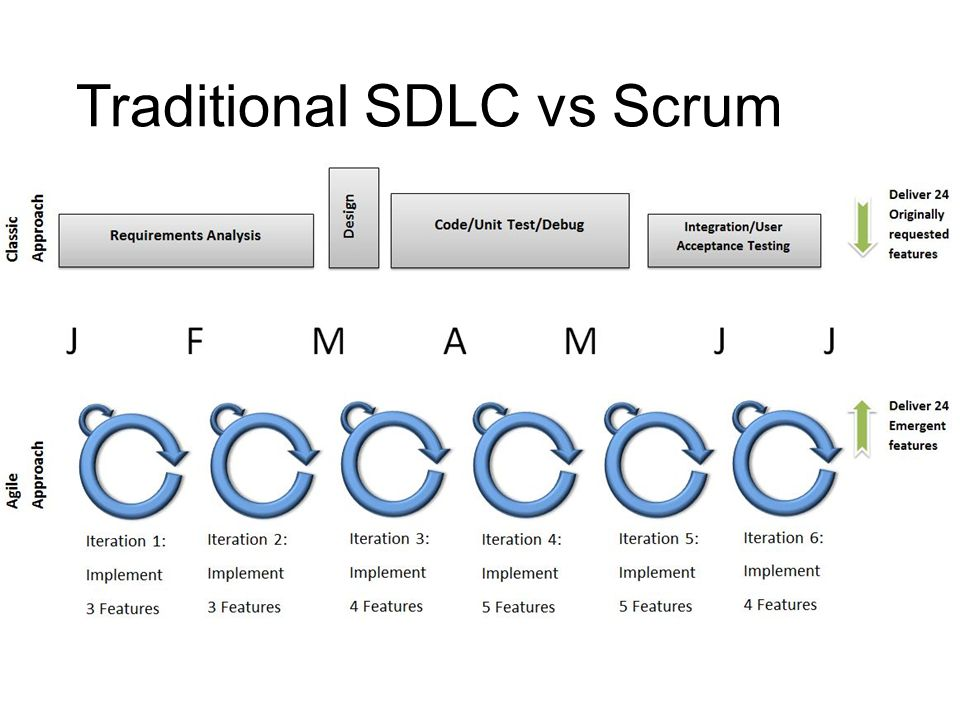 a brief conversation on agile and the scrum framework