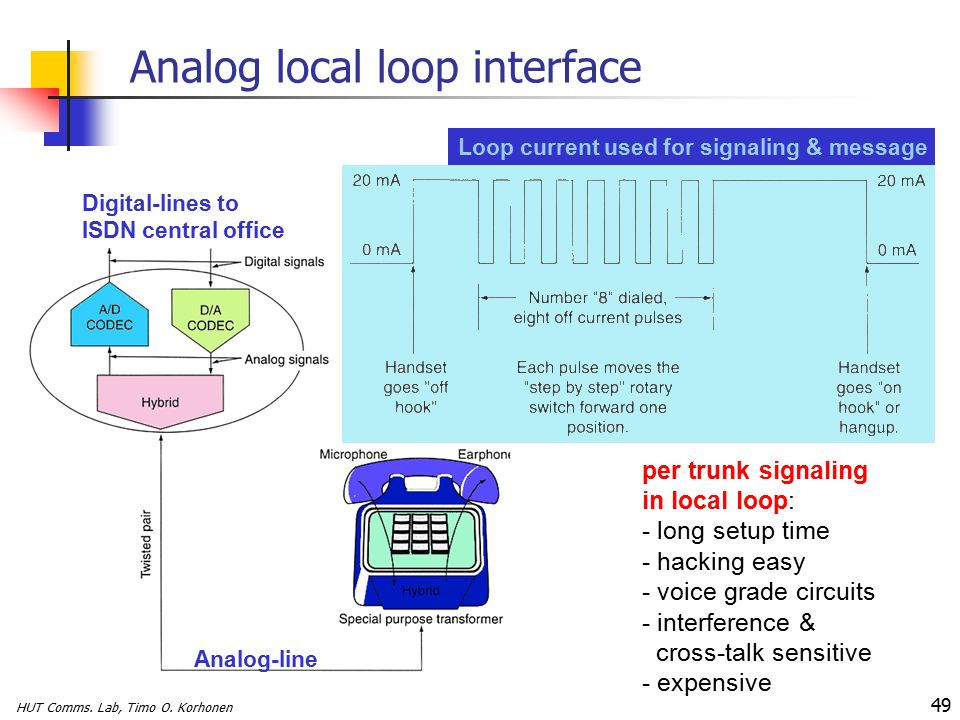 Public switched telephone network pstn ppt video online download 49 analog local loop interface ccuart Images