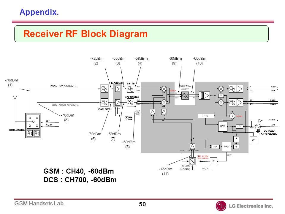 iphone 5 plug wire diagram gsm phone repair manual model : lg-600 series. - ppt download
