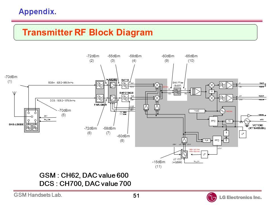 gsm phone repair manual model lg 600 series ppt download Agilent 6620 Agilent E5052B