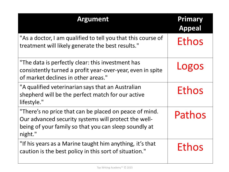worksheet Ethos Logos Pathos Worksheet evaluating arguments premise conclusion ethos pathos logos inductive 13 pathos
