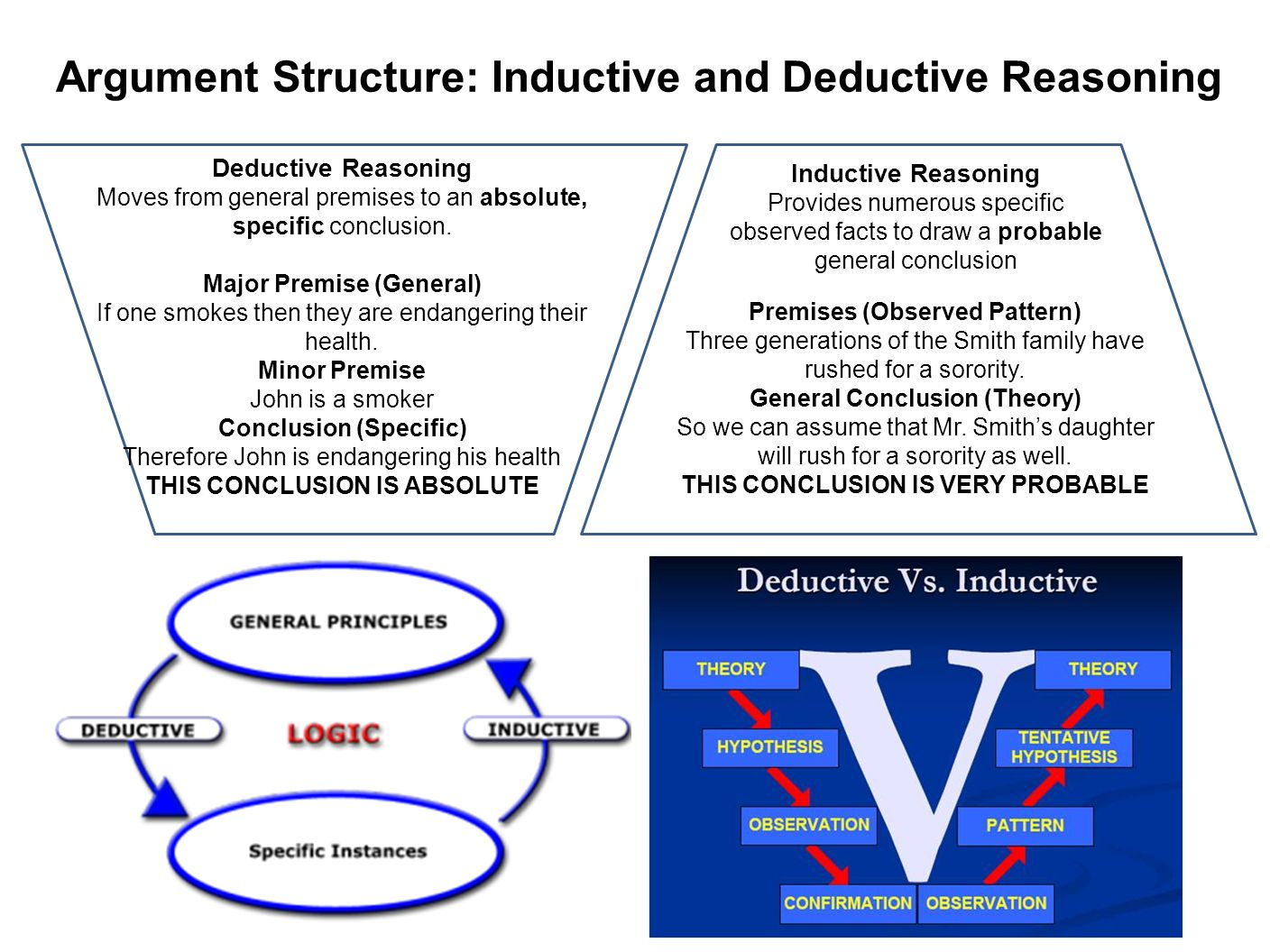 """inductive and deductive reasoning in argumentative essay Inductive reasoning can often be hidden inside a deductive argument that is, a generalization reached through inductive reasoning can be turned around and used as a starting """"truth"""" a deductive argument."""
