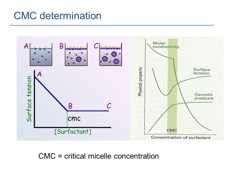 determination of critical micelle concentration Determination of an unknown concentration of potassium manganate using colorimetry introduction  determination of the critical micelle concentration.