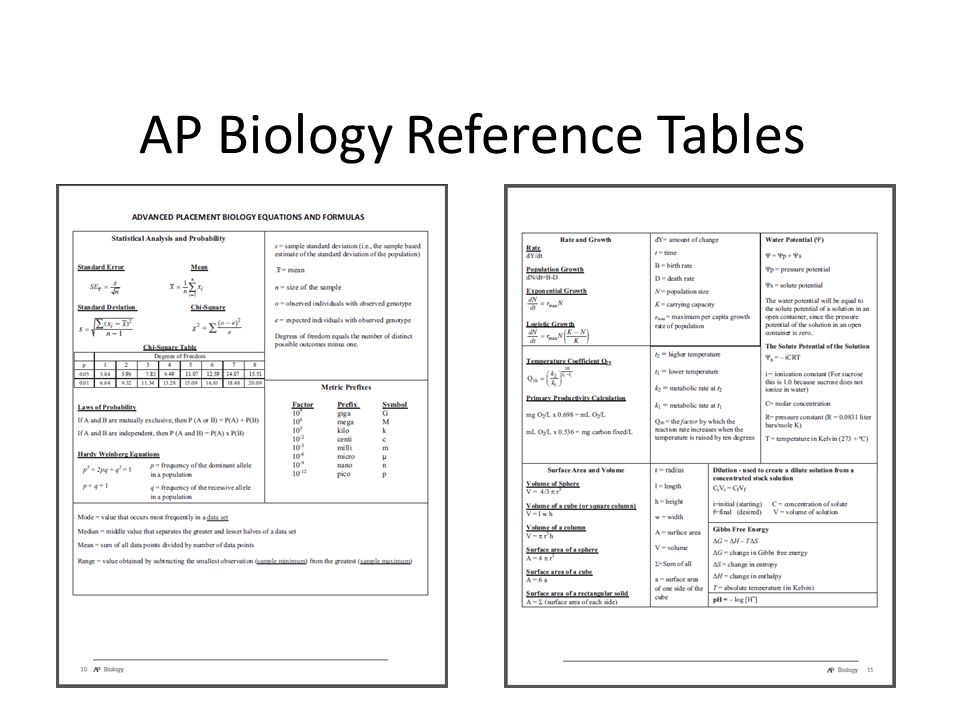 AP Biology Reference Tables