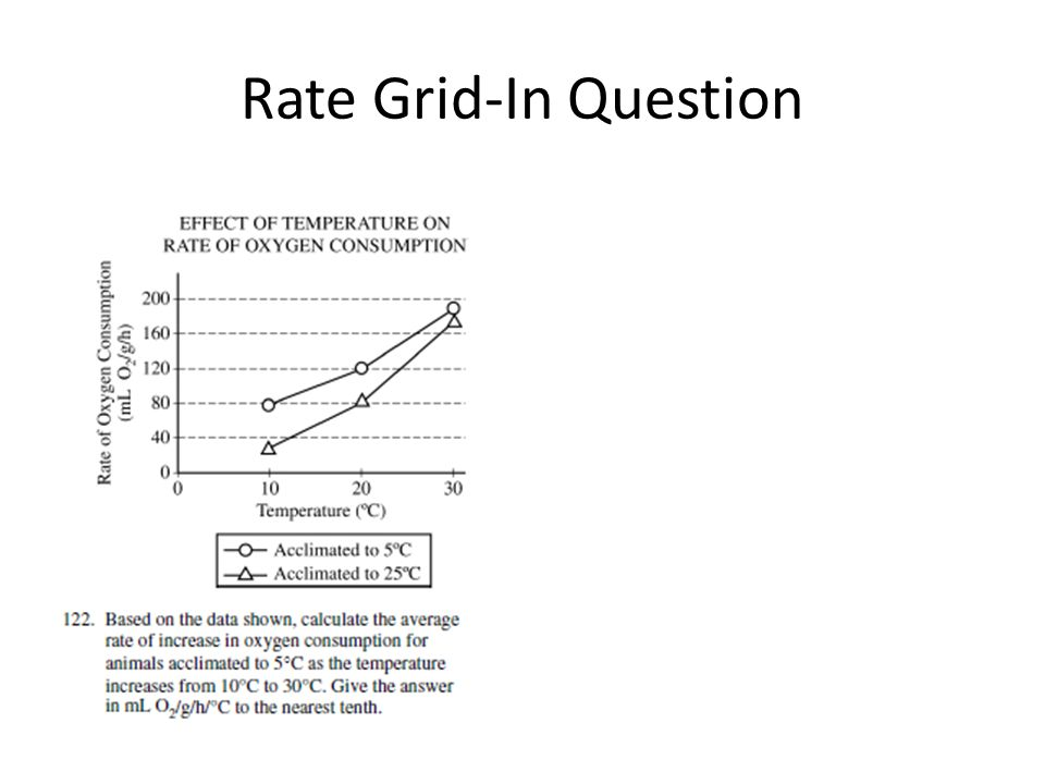 Rate Grid-In Question
