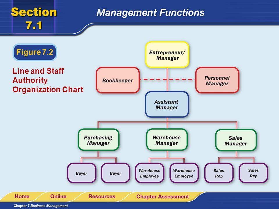 Line and Staff Authority Organization Chart