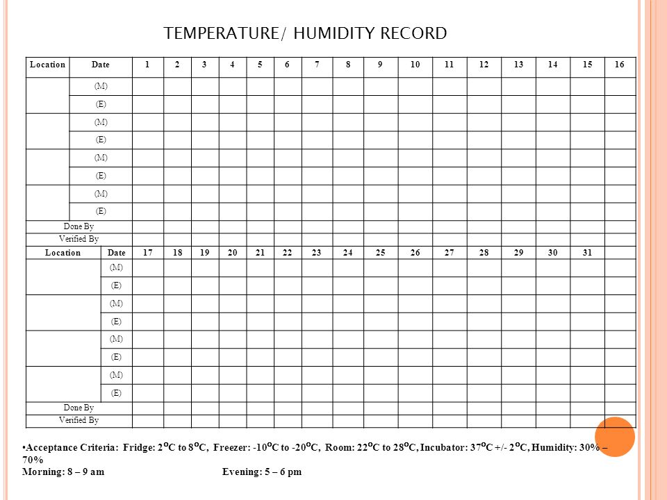 Monitoring Temperature And Humidity In The Operating Room