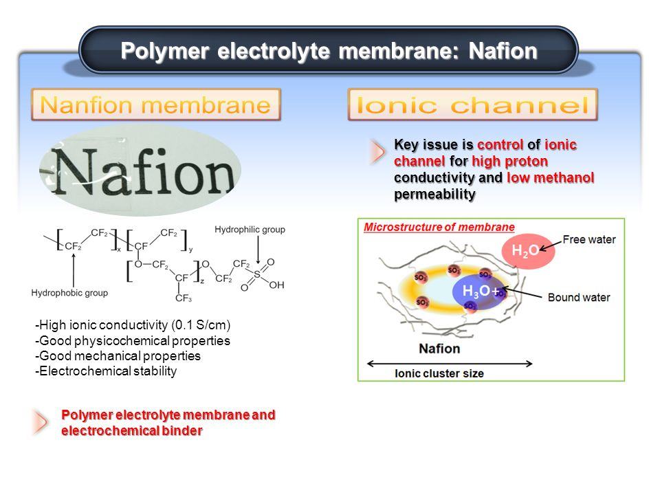 7 Electroactive And Electro Optical Polymers Chapter 23