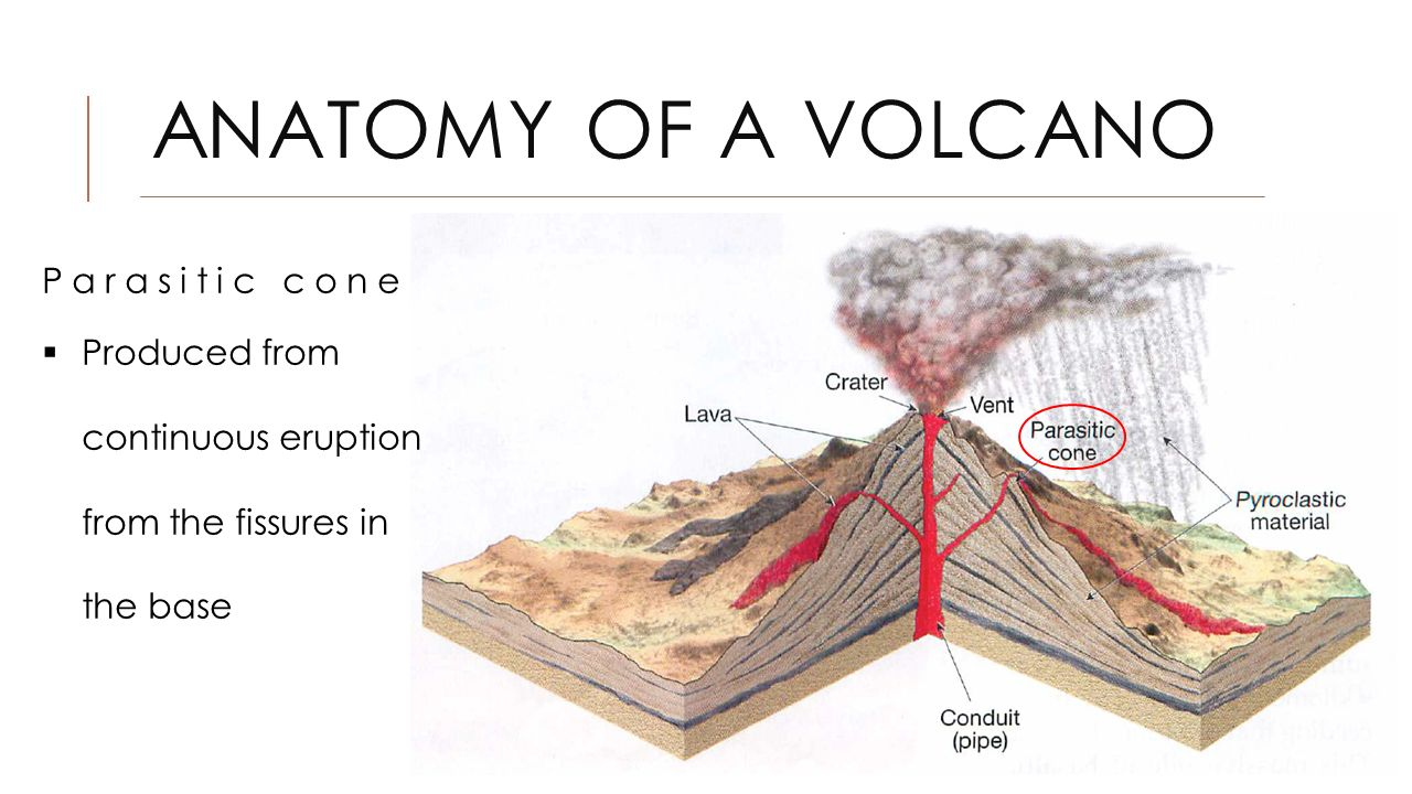 The nature of volcanic eruption ppt download anatomy of a volcano parasitic cone ccuart Choice Image