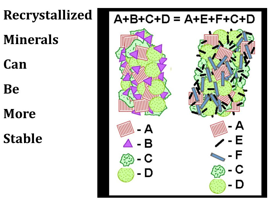 Recrystallized Minerals Can Be More Stable