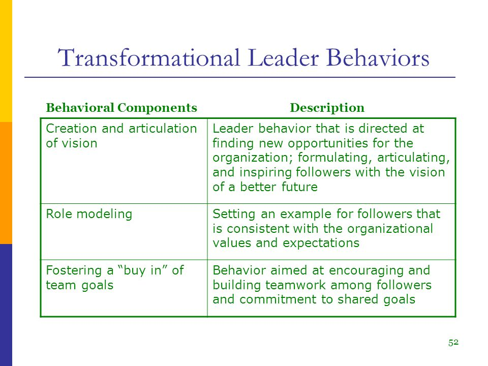 transformational leadership behaviors Transformational leadership is here are four leadership behaviors you will recognize in yourself and others who are transformational leaders four leadership.