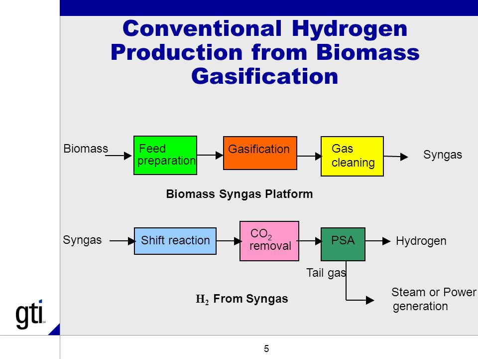 hydrogen production from biomass by the Of a thermodynamic study using this model we show that hydrogen output from biomass gasification can be increased from 40%-vol to 80%-vol (dry basis) when a carbon dioxide sorbent is used keywords co 2 sorbent  gasification  hydrogen production and renewable energy 1 introduction worldwide, interest in the 'hydrogen economy' is growing.